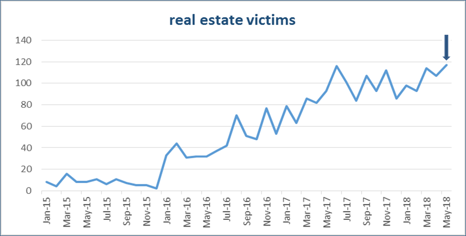 real estate victims chart. Shows data from Jan-2015 to May-2018