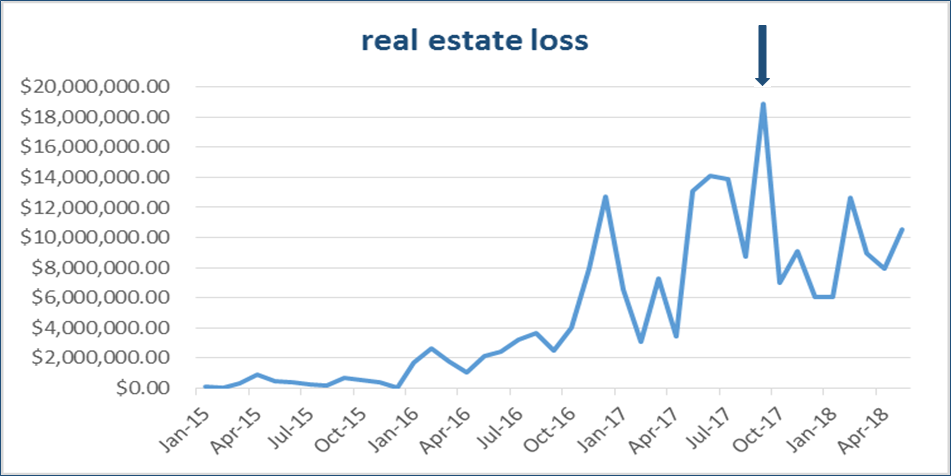 real estate loss chart. Shows data from Jan-2015 to May-2018