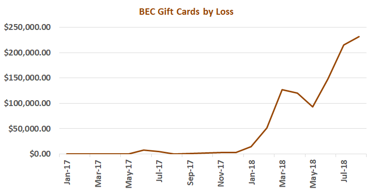 Chart displaying adjusted losses attributed to the Gift Card Scam