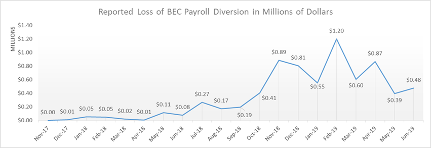 Chart displaying reported loss of BEC payroll diversion in millions of dollars